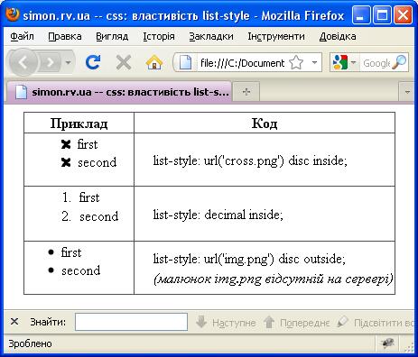 Приклади використання властивості list-style